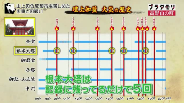 壇上伽藍の火災の歴史